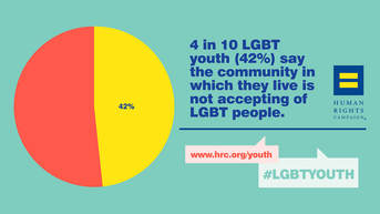 Picture: 4 in 10 lgbt youth (42%) say that community in which they live is not accepting of LGBT people ~human rights watch (https://www.hrc.org/youth-report/view-and-share-statistics)